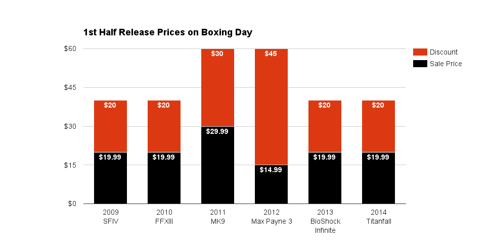 1st Half Release Prices on Boxing Day 2015
