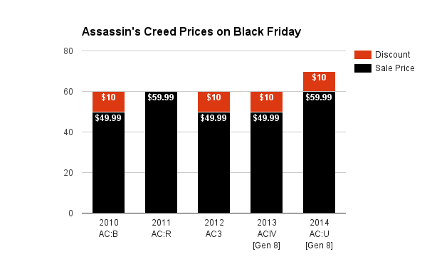 Assassin's Creed Prices on Black Friday 2015
