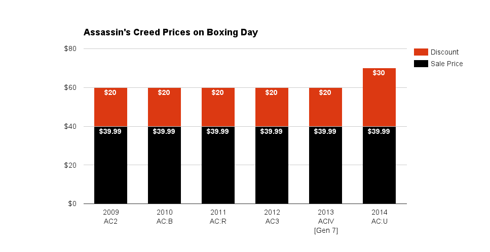 Assassin's Creed Prices on Boxing Day 2015