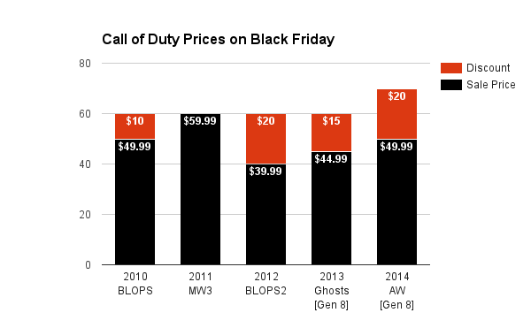 Call of Duty Prices on Black Friday
