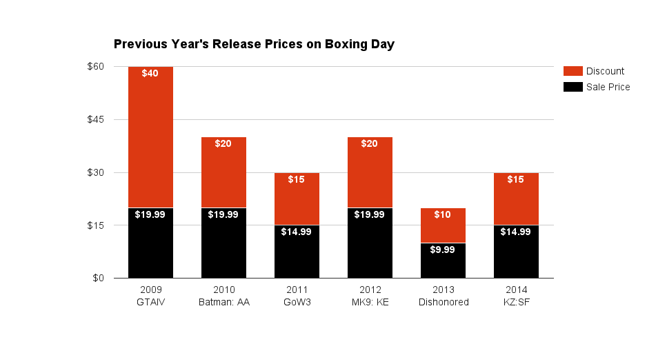Previous Year's Release Prices on Boxing Day 2015