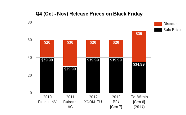 Q4 (Oct - Nov) Release Prices on Black Friday 2015