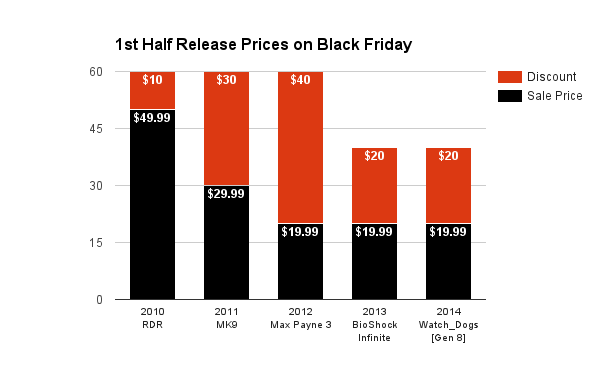 1st Half Release Prices on Black Friday 2015