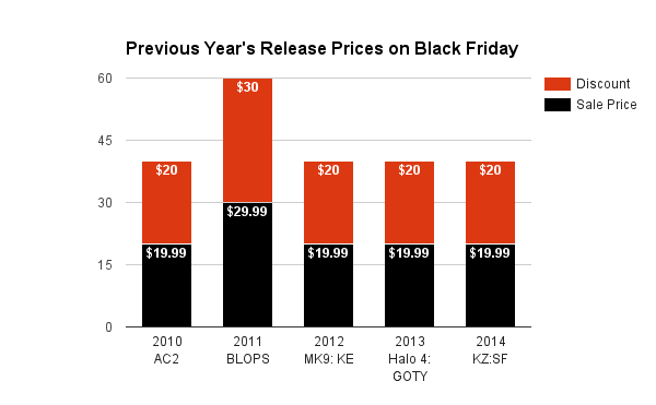 Previous Year's Release Prices on Black Friday 2015