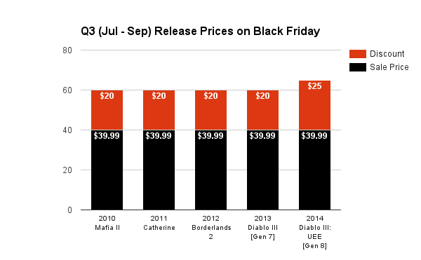 Q3 (Jul - Sep) Release Prices on Black Friday 2015
