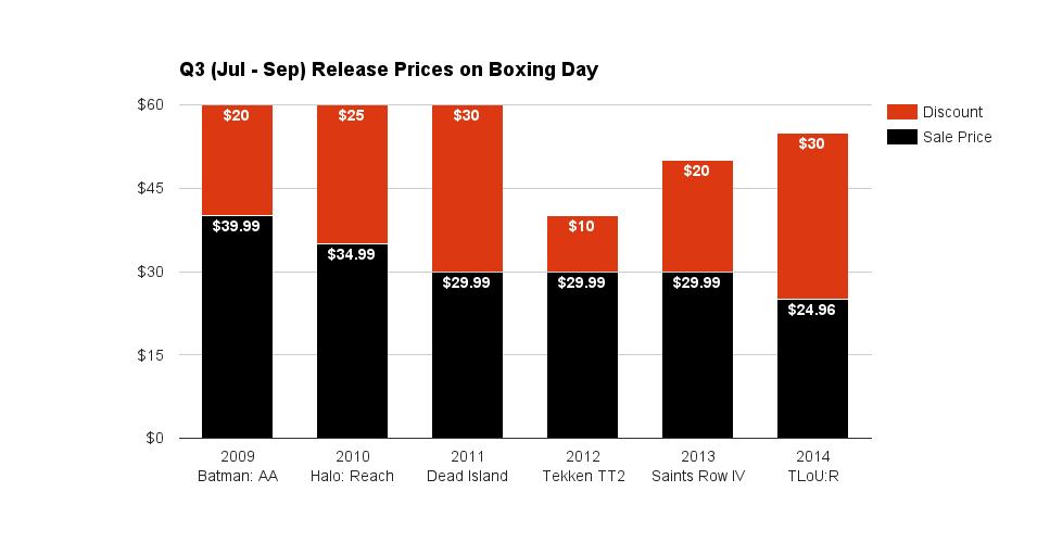 Q3 (Jul - Sep) Release Prices on Boxing Day 2015