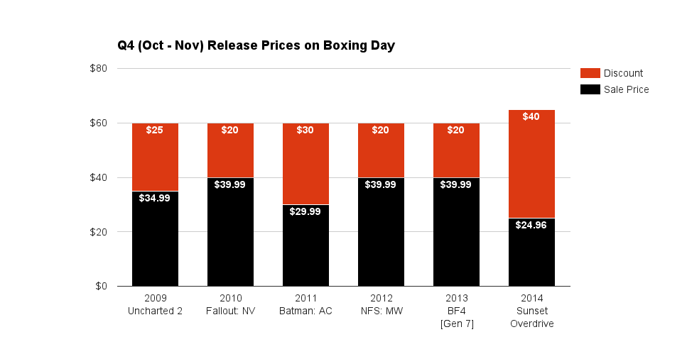 Q4 (Oct - Nov) Release Prices on Boxing Day 2015